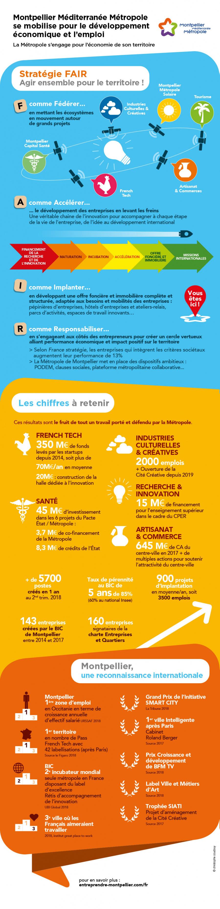 Montpellier se mobilise pour le développement économique et l'emploi