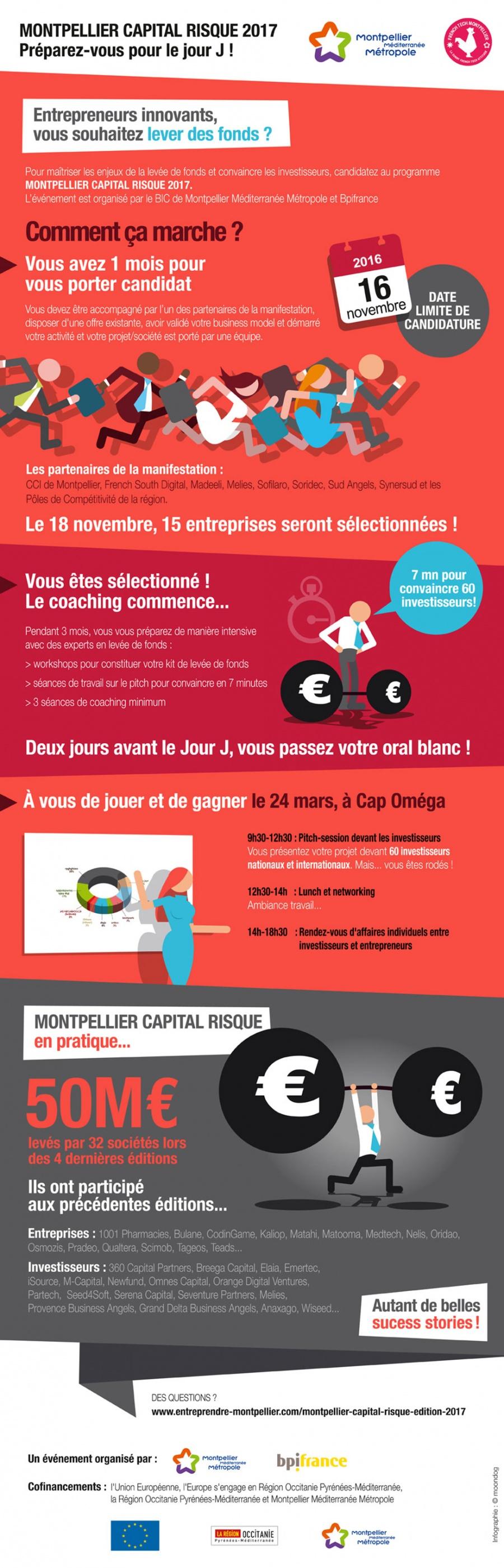 Montpellier Capital Risque 2017, préparez-vous pour le jour J