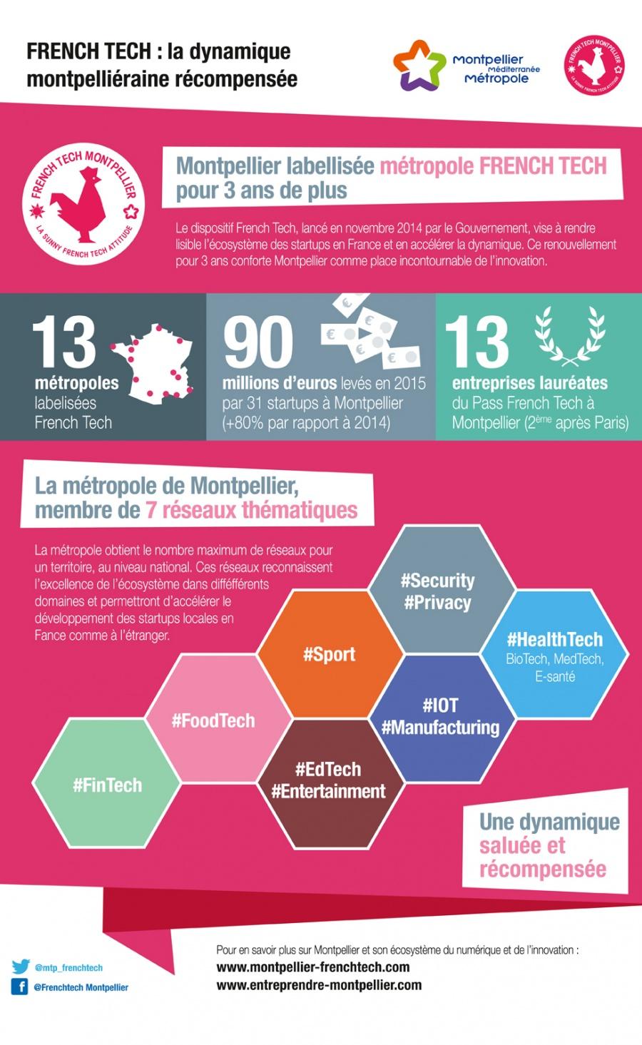 French Tech : la dynamique montpelliéraine récompensée