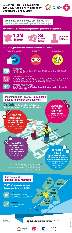 Industries Culturelles et Créatives