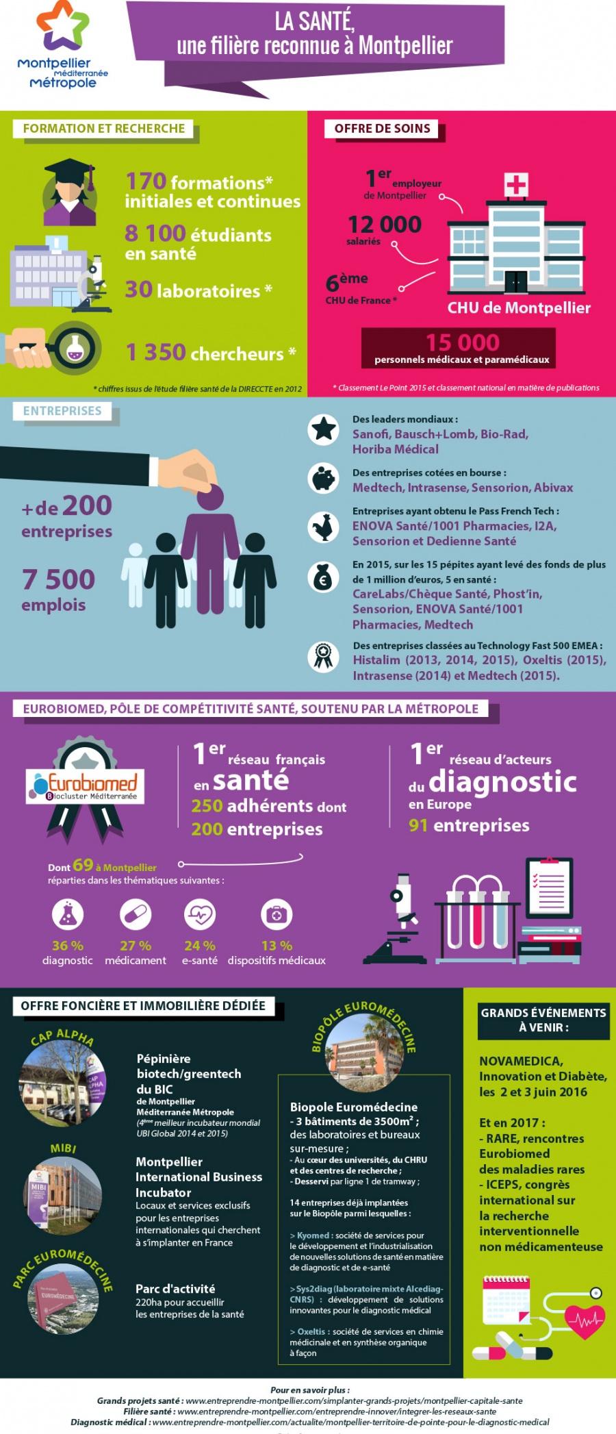 La santé, une filière reconnue à Montpellier