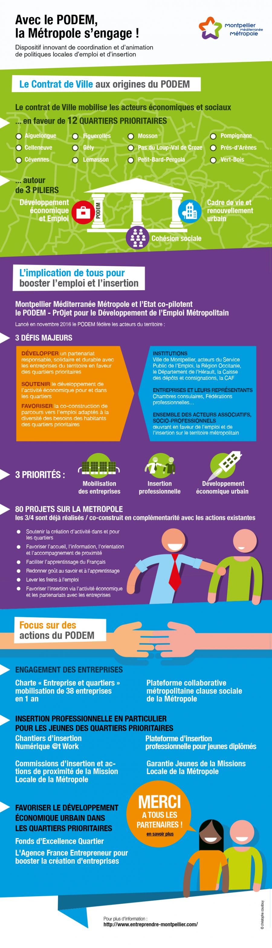 Infographie Podem 2018