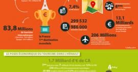 Le tourisme, un secteur stratégique pour la Métropole de Montpellier